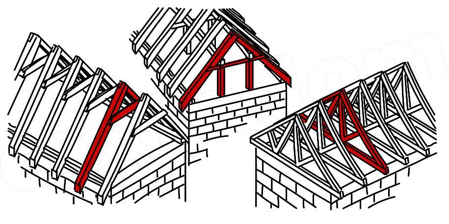 Zupełnie nowe Jakie są rodzaje więźb dachowych? - EXTRADOM JX49